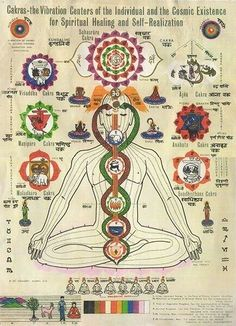 Find your balance! #Chakra