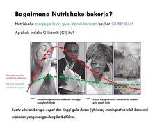 Nutrishake memungkinkan kita mempertahankan gula darah pada level stabil berkat kualitas Indeks Glikemik-nya yang rendah. Indeks Glikemik (GI)  Nutrishake GI 28