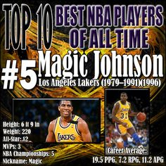 During his rookie season he led the Lakers to an NBA Championship, and earned Finals MVP honors. Magic Johnson's passing ability was surreal and his 12.3 assists per game are still a record today. He always seemed to find a way to get the ball to his teammates in space and will go down as the greatest passer in NBA history. http://www.prosportstop10.com/top-10-best-nba-players-of-all-time/