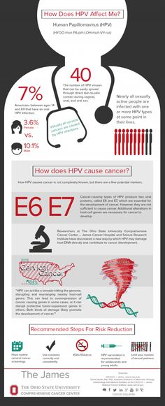 How Does HPV Affect me? [infographic]