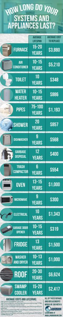 How long do home appliances & such last infographic.