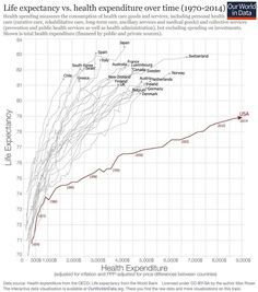The U.S. spends more on health care per person than any other advanced nation in the world. But all that money has not made Americans healthier than the rest of the world. Quite simply, in our high-priced health care system that leaves millions overlooked, we spend more yet end up with less. From Bernie Sanders