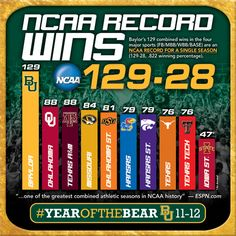 Who holds the NCAA record for most combined football, men's and women's basketball, and baseball wins in a season? BAYLOR!