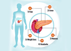 The pancreas is an indispensable organ for our bodies. Here are six symptoms of pancreas problems that you should be aware of. Upper Abdominal Bloating, Pancreatitis Symptoms, Shiatsu, Causes Of Diabetes, Adolescence, Things To Know, Health And Nutrition, Tips, Indian Girls