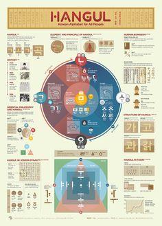 1810 Hangul Infographic Poster on Behance