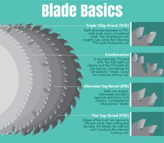 Table Saw Techniques: Blades
