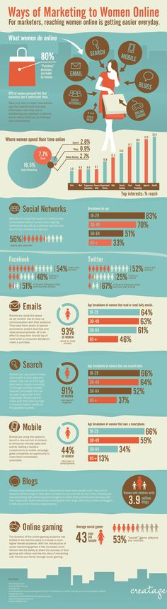 In this infographic we talk about ways of marketing to women online. Learn how women use the internet and how that information can help you in positio