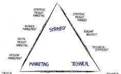product management triangle - Google Search