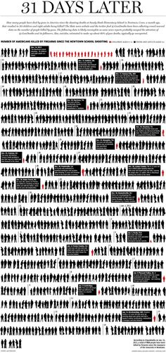 US gun deaths since Newtown. When will US laws change and end this senseless slaughter?