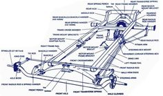 Good T-Bucket kits have a great T-Bucket chassis. Before you buy or build T-Bucket kits let the new California Custom Roadsters T-Bucket chassis plans ensure