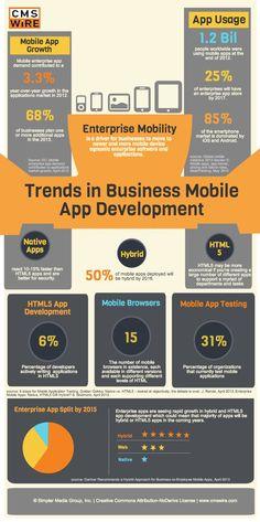 Trends in Enterprise Mobile App Development [Infographic]
