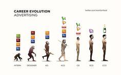 Career Evolution: Advertising.