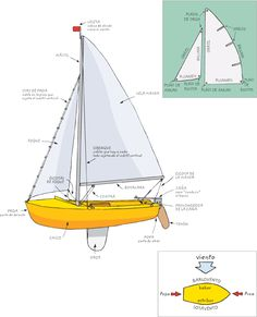Partes de un velero Sailboat Cruises, Boat Building Plans, Antique Motorcycles, Carp Fishing, Dark Backgrounds, Sailing Ships, Sail Boats, Scouts, Camping