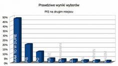 Prawdziwe wyniki wyborów parlamentarnych 2015 #prawdziwe #wyniki #wyborów #parlamentarnych #2015