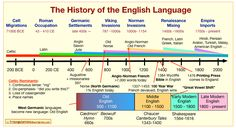 The History Of The English Language In One Chart . Triangulations blogger Sabio Lantz recently put together this rather clever diagram showing how the English language has evolved over the past 3,000 years.