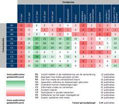Mediawijzer.net deed onderzoek en achterhaalde voor welke mediawijsheidcompetenties en doelgroepen er sinds 2005 al aandacht is geweest en voor welke niet. 25-07-2013