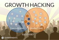 The actual difference between growth hacking and marketing Growth Hacking, Serious Business, Deep Learning, Competitor Analysis, Blogger Tips, Machine Learning, Twitter, Digital Marketing, Success