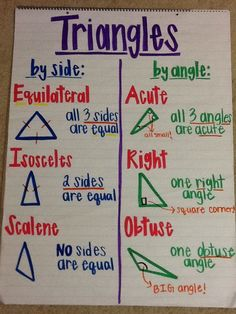 Triangles anchor chart geometry math, fourth grade math, homeschool math. Math Charts, Math Anchor Charts, Fifth Grade Math, Fourth Grade, Math Poster, E Mc2, Homeschool Math, Homeschooling, Math Classroom