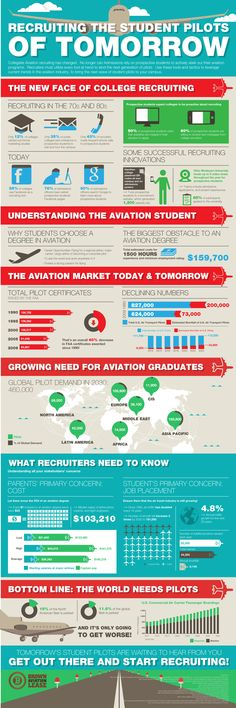 Recruiting The Student Pilots of Tomorrow