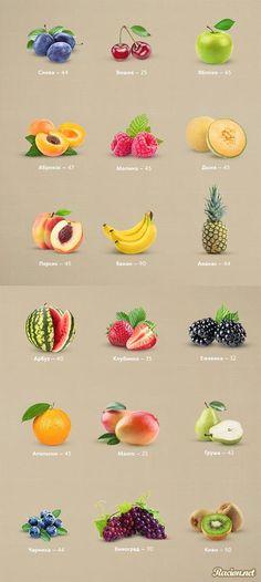 Диетические рецепты: Калорийность фруктов и ягод