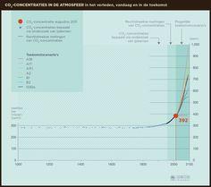 Je ziet! ......... een exponentiele functie. En deze beweegt al aardig richting de kritische grens van 450 ppm. Ik wordt daar verdrietig van.