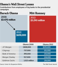 Obama's contributions from employees of big banks has taken a dive since 2008