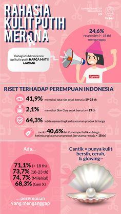 Satu dari empat remaja putri Indonesia di bawah 18 tahun merasa lebih penting memiliki kulit putih ketimbang merasa bahagia. Health And Beauty Tips, Health Tips, Beauty Care, Beauty Skin, Beauty Secrets, Beauty Hacks, Dentist Humor, Weight Loss Smoothies, Young Living Essential Oils