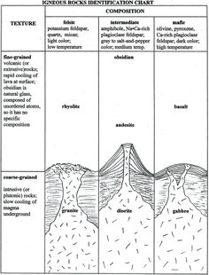 This chart shows the different types of igneous rocks: intrusive or extrusive; mafic or felsic