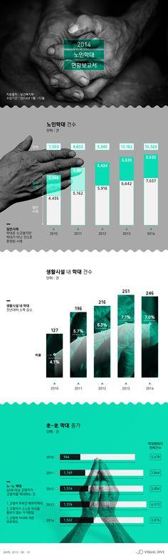 노인 학대 줄고 '노(老)-노(老) 학대' 증가 [인포그래픽] #Abuse / #Infographic ⓒ 비주얼다이브 무단 복사·전재·재배포 금지