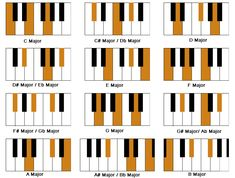 chords are very important when it comes to writing a song. If you put them in the right order it can be an amazing melody and turn out great.