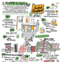 Kate Bingaman-Burt The Portland offices of Airbnb asked me to make an illustration highlighting all of the ways Airbnb has impacted the pdx community since they arrived this year. See the rest of it over on their blog or whenever I finally decide to update my website. :sung   Flickr