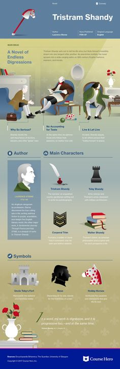 Infographic for Tristram Shandy