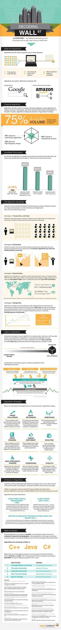 Trading infographic : Trading infographic : Decoding WallStreet  The Emergence of Algorithm trading  F
