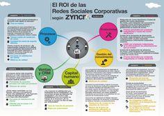 El ROI en Redes Sociales Corporativas (by @Zyncro_es