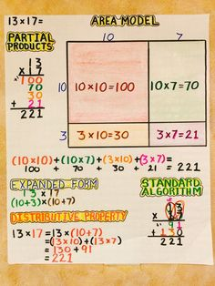 Multiplication: Area Model, Partial Products, Expanded Form, Distributive Property, Standard Algorithm (image only) Math Teacher, Math Classroom, Teaching Math, Math Charts, Math Anchor Charts, Division Anchor Chart, Math Strategies, Math Resources, Math Activities