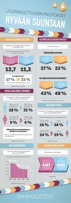 Infographic   infographic design   DigiPeople Studio   By Riikka Häkkinen