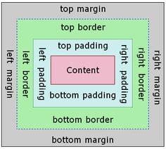Box model image
