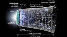 No hubo Bing Bang?El universo podría haber existido desde siempre, de acuerdo con un nuevo modelo que aplica términos de corrección cuántica para complementar la teoría de la relatividad general de Einstein. El modelo también puede explicar la materia oscura y la energía oscura.