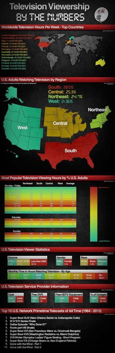 Television Viewership By The Numbers [INFOGRAPHIC]