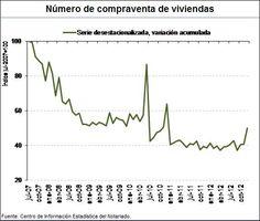 Número de compraventas de viviendas, por Notariado