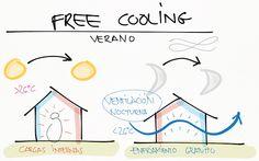 Free cooling