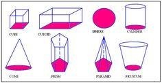 This image shows the shapes in 3 dimensions, the pink shaded part is the original 2 dimensional figure.