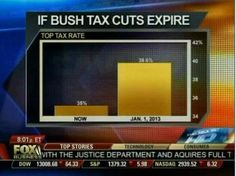 """And Fox News gets the gold medal for """"most misleading bar graph depicting a 4% tax increase"""" ever."""