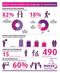 Mezzo, mantelzorg, vrijwilligerszorg, voluntary care, sociale netwerken, infographic laten maken, Ymke Pas, netwerkcoach