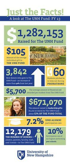 fundraising infographic & data UNH Communications - Make a Gift Infographic Description UNH fund facts Nonprofit Annual Report, Annual Reports, Foundation Grants, International Jobs, Leadership Programs, Nonprofit Fundraising, Show Me The Money, Job Posting, Make A Gift