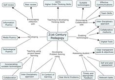 """A nice framework for the concept of 21st century pedagogy....focusing on several core components of modern learning: metacognition (reflection), critical thinking, technology, and problem and project-based learning"""