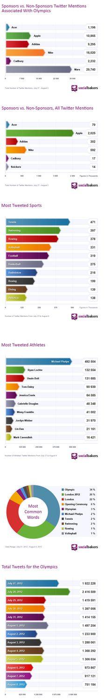 Sosyal Medya Marka Savaşını ''Nike'' Kazandı