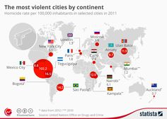 Infographic: The most violent cities by continent | Statista