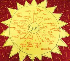 First Grade Wow: Sunny Sunny Day! (Objects in the sky) Sun Thinking Map