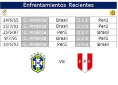 Café y Fútbol: Enfrentamientos Brasil vs Perú